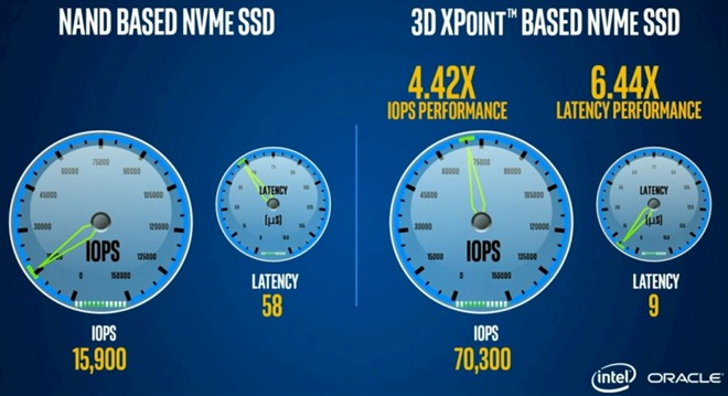 16167-12813-Intel-3D-XPoint-Optane-SSD-Performance_2-l