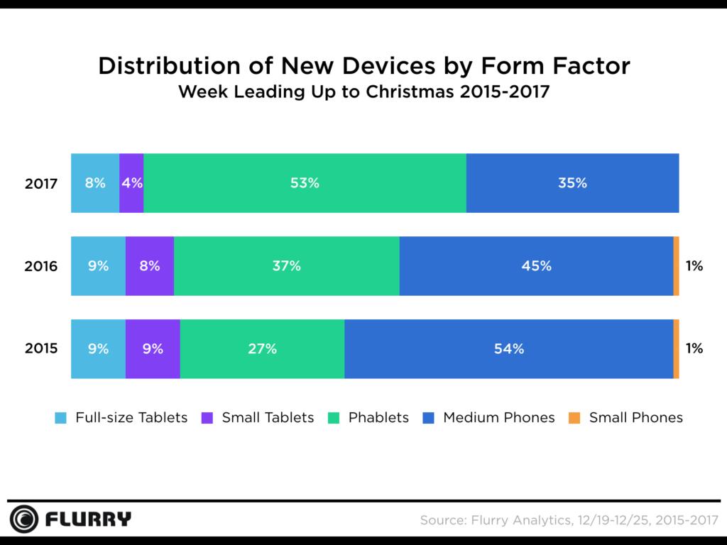 Distribuzione di nuovi cellulari in termini di form factor