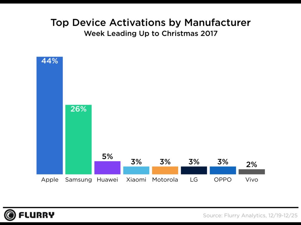 Attivazioni dei principali brand di cellulari nella settimana fino a Natale