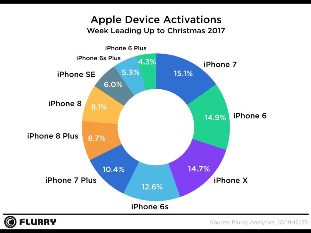 Percentuale per modello di iPhone attivato sul totale delle vendite Apple
